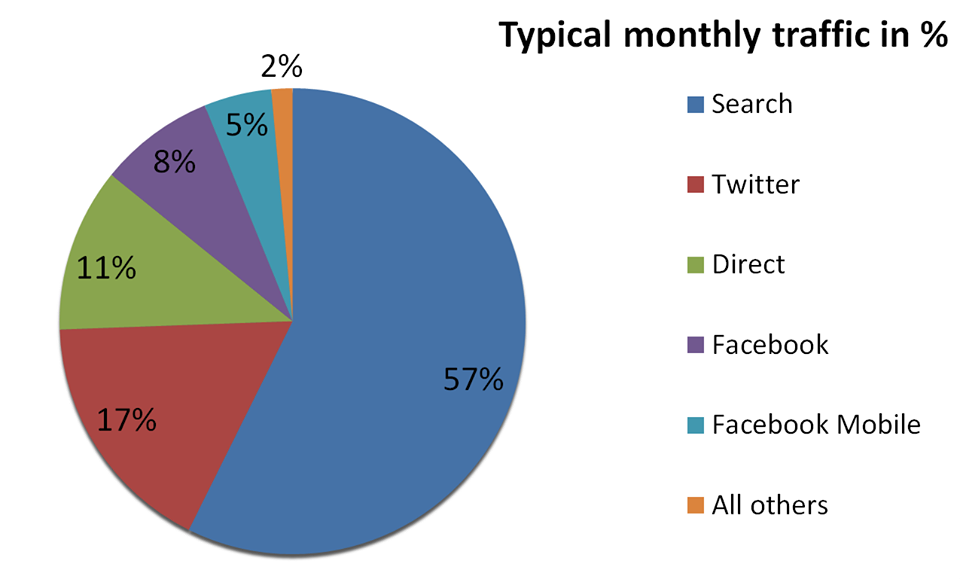 A herd-thinning pie chart of visitor statistics. Still reading? What's wrong with you? You're giving me the creeps now.